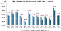In Europa primo aumento delle immatricolazioni da settembre 2011